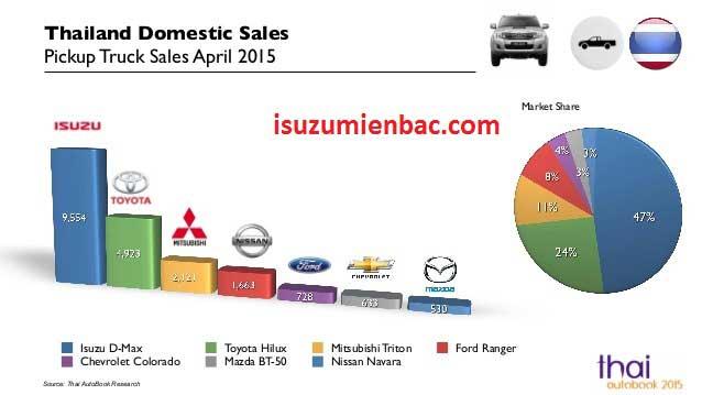 doanh số bán hàng của isuzu dmax